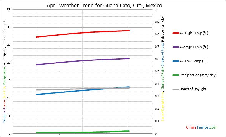 Graph of weather in Guanajuato, Gto. in April