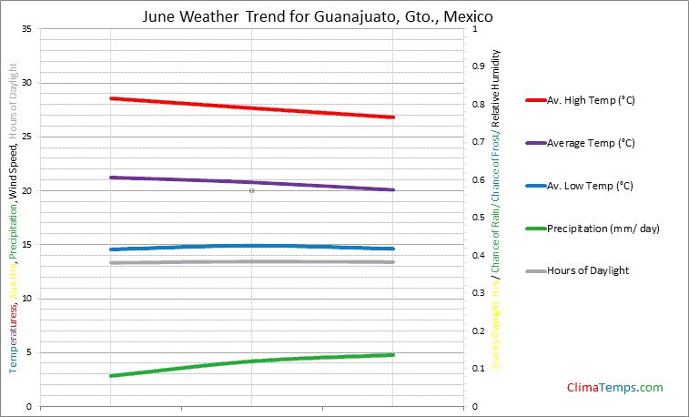 Graph of weather in Guanajuato, Gto. in June