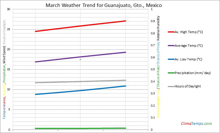 Graph of weather in Guanajuato, Gto. in March