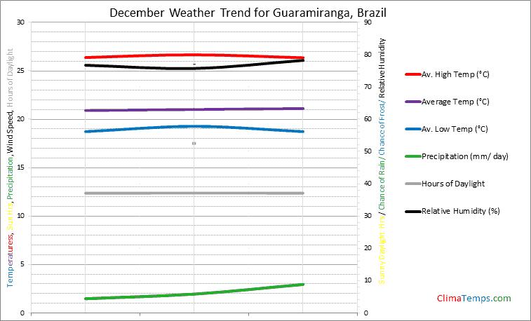 Graph of weather in Guaramiranga in December