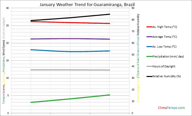 Graph of weather in Guaramiranga in January