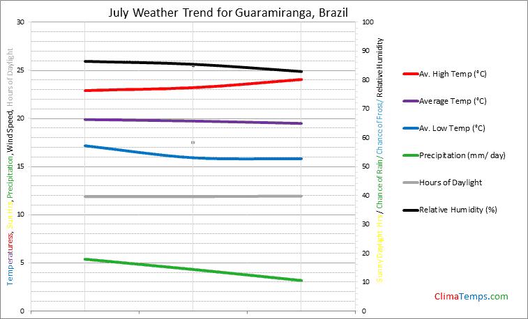 Graph of weather in Guaramiranga in July