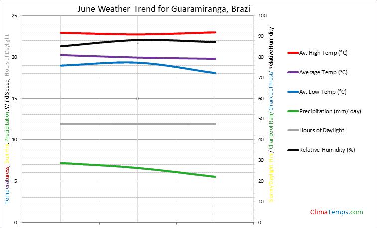 Graph of weather in Guaramiranga in June