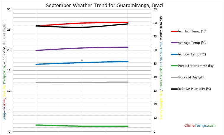 Graph of weather in Guaramiranga in September