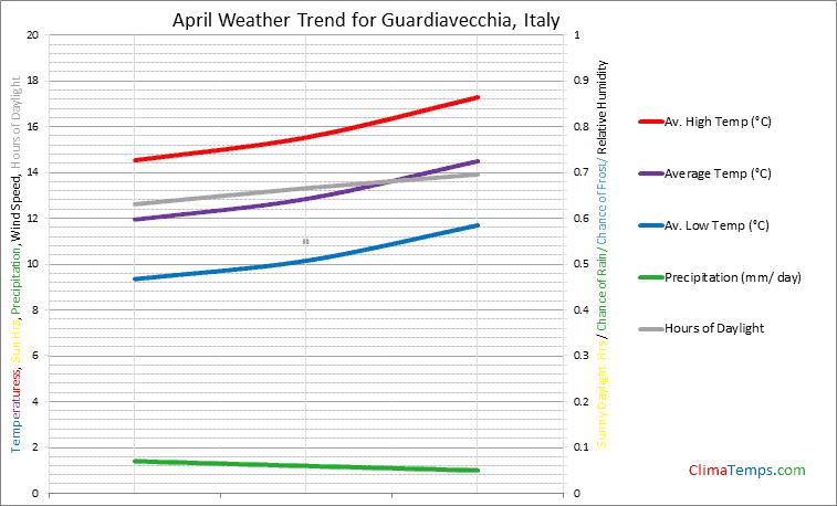 Graph of weather in Guardiavecchia in April