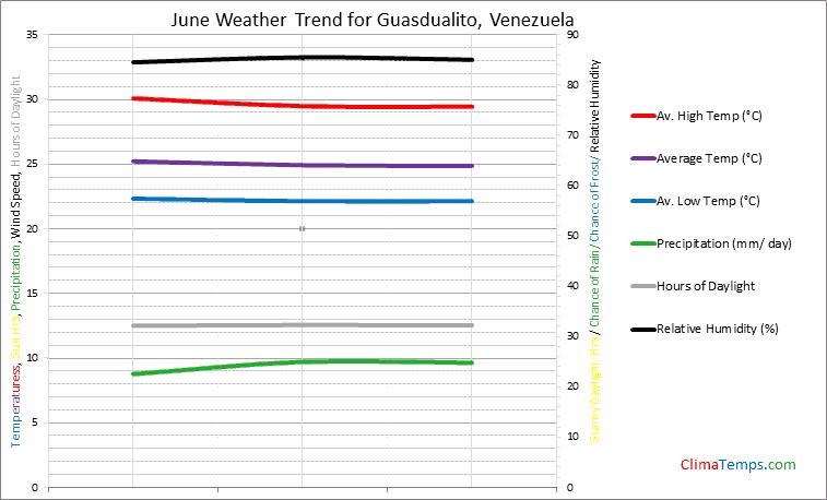 Graph of weather in Guasdualito in June