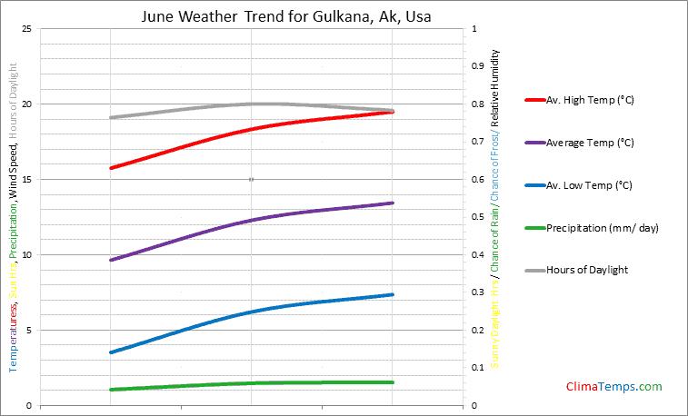 Graph of weather in Gulkana, Ak in June