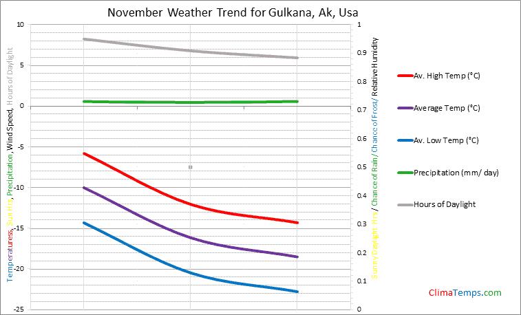 Graph of weather in Gulkana, Ak in November