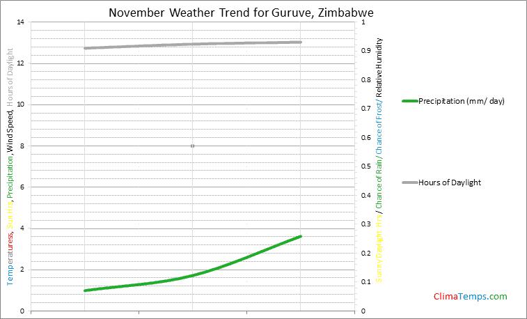 Graph of weather in Guruve in November