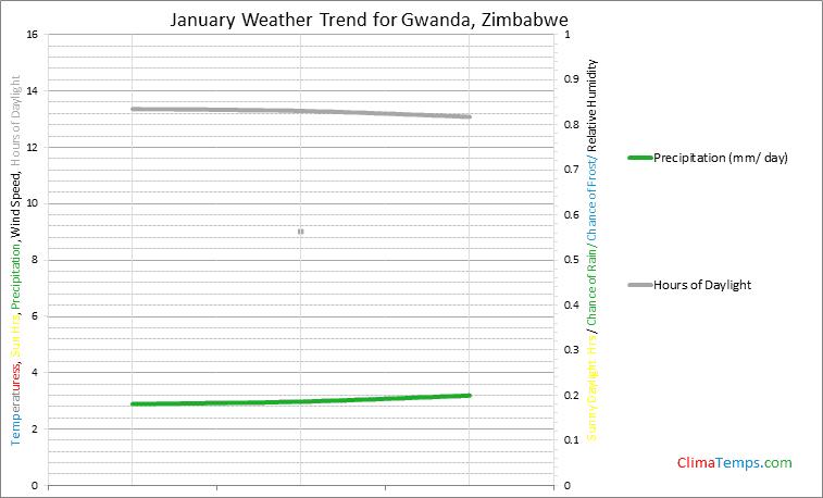 Graph of weather in Gwanda in January