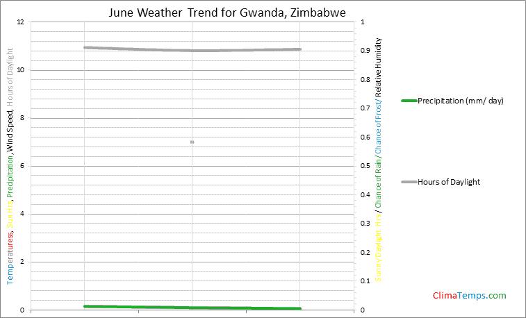 Graph of weather in Gwanda in June