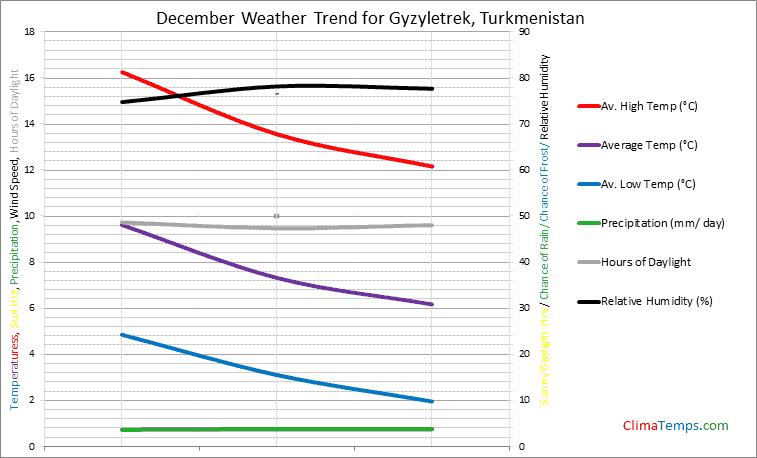 Graph of weather in Gyzyletrek in December