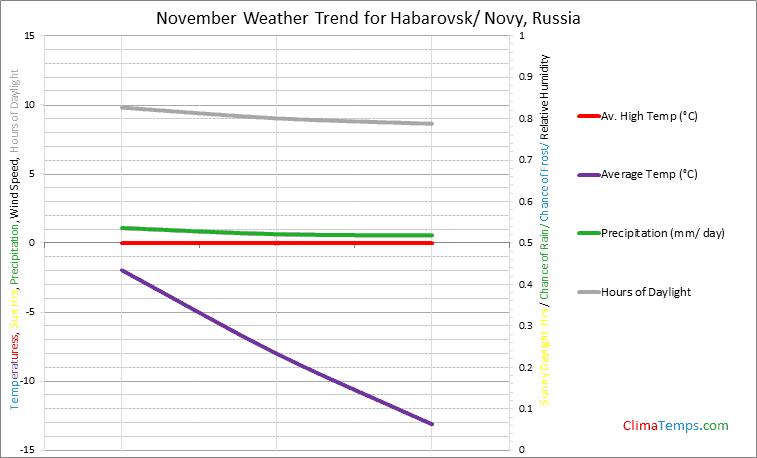 Graph of weather in Habarovsk/ Novy in November