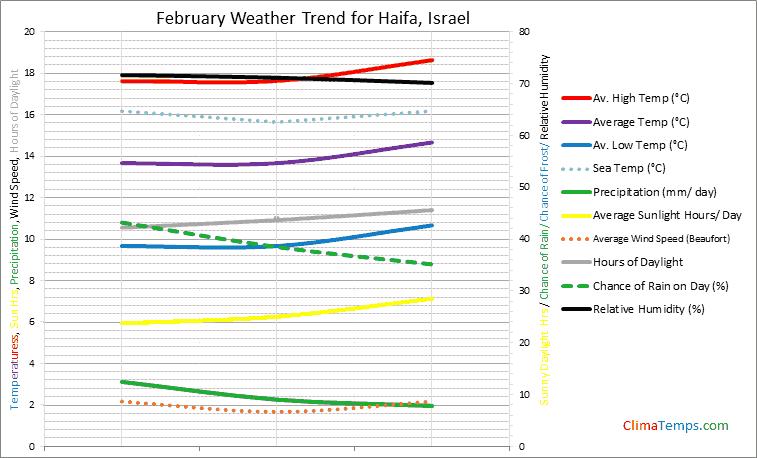 Graph of weather in Haifa in February
