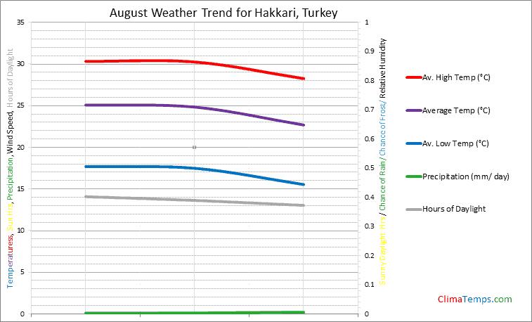 Graph of weather in Hakkari in August