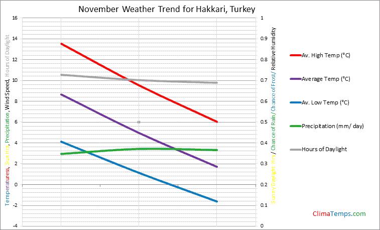 Graph of weather in Hakkari in November