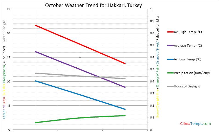 Graph of weather in Hakkari in October