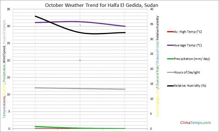 Graph of weather in Halfa El Gedida in October