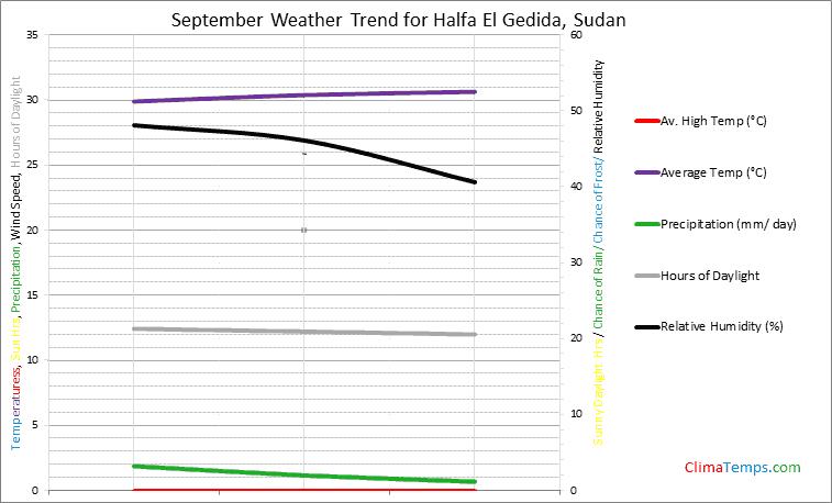 Graph of weather in Halfa El Gedida in September