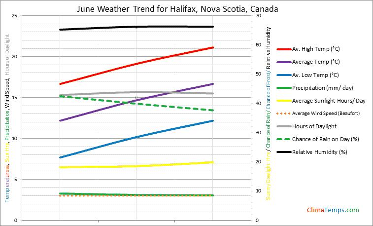 Graph of weather in Halifax, Nova Scotia in June