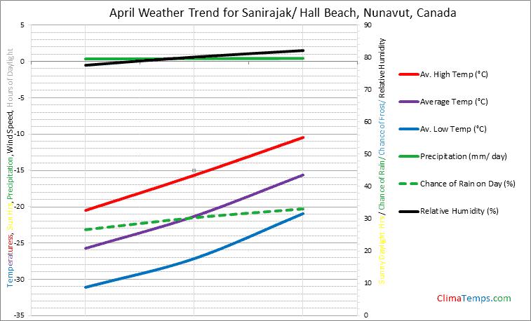Graph of weather in Sanirajak/ Hall Beach, Nunavut in April