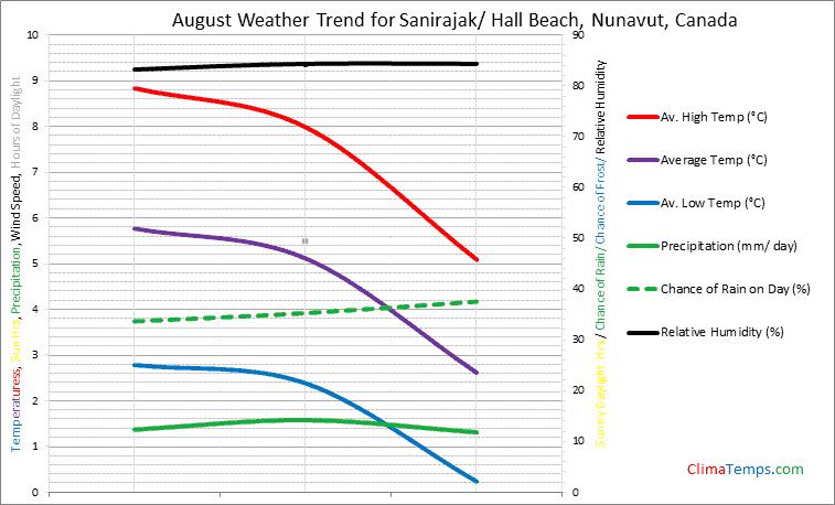 Graph of weather in Sanirajak/ Hall Beach, Nunavut in August