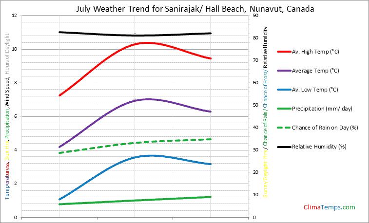 Graph of weather in Sanirajak/ Hall Beach, Nunavut in July