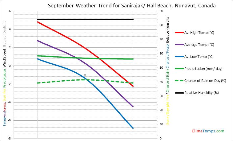 Graph of weather in Sanirajak/ Hall Beach, Nunavut in September