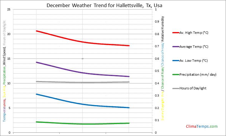 Graph of weather in Hallettsville, Tx in December