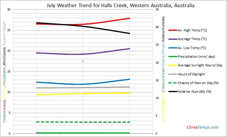 Graph of weather in Halls Creek, Western Australia in July