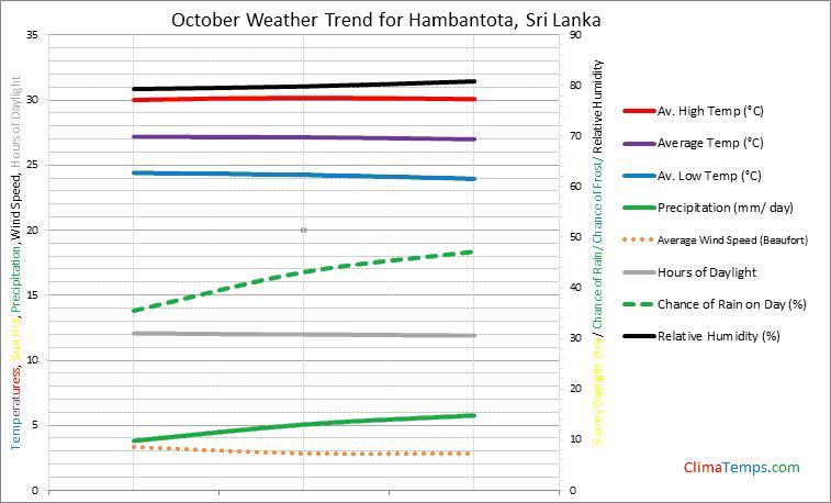 Graph of weather in Hambantota in October