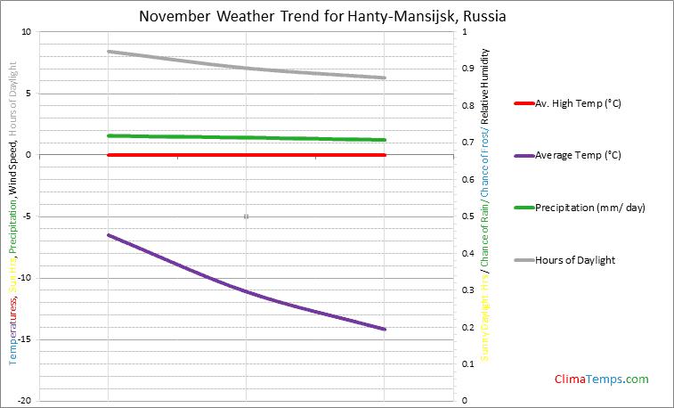 Graph of weather in Hanty-Mansijsk in November