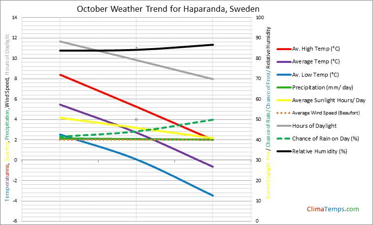 Graph of weather in Haparanda in October