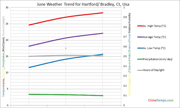 Graph of weather in Hartford/ Bradley, Ct in June