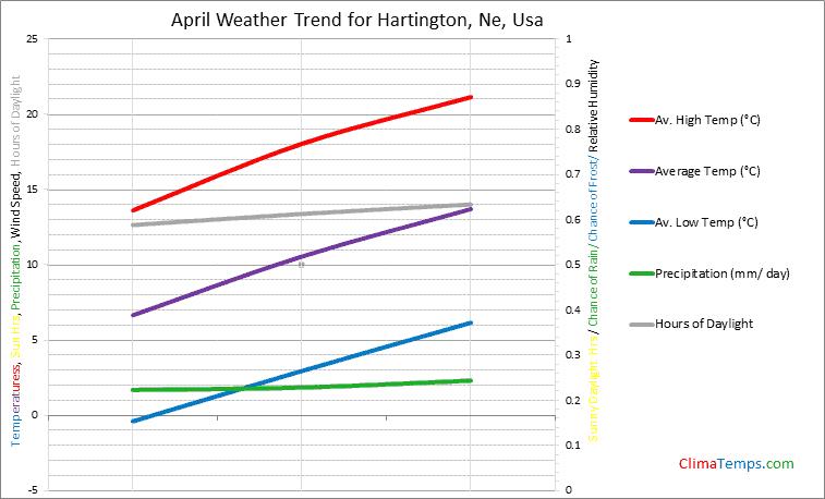 Graph of weather in Hartington, Ne in April