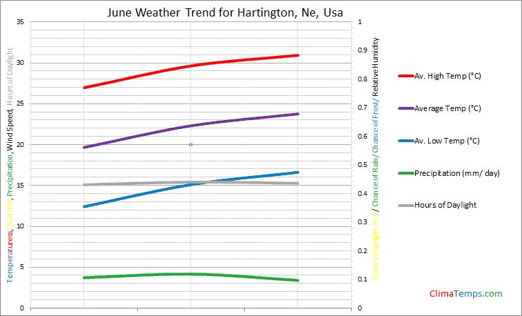 Graph of weather in Hartington, Ne in June