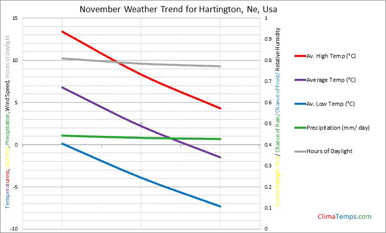 Graph of weather in Hartington, Ne in November