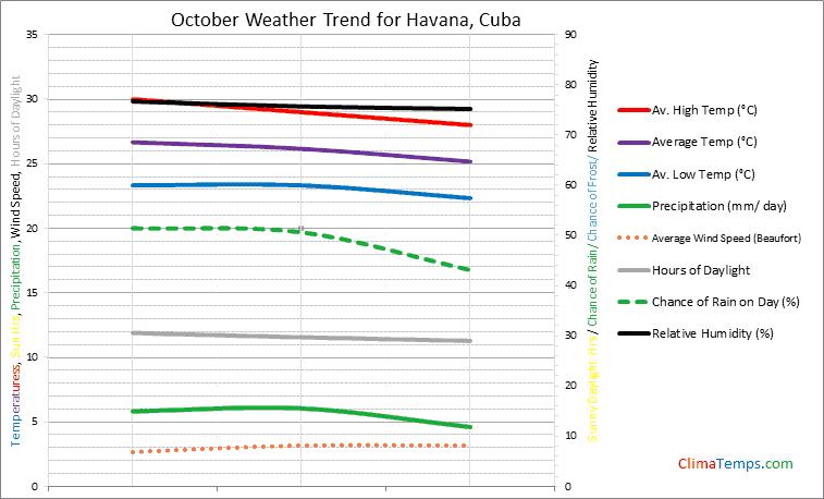 Graph of weather in Havana in October