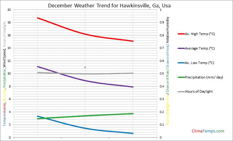 Graph of weather in Hawkinsville, Ga in December