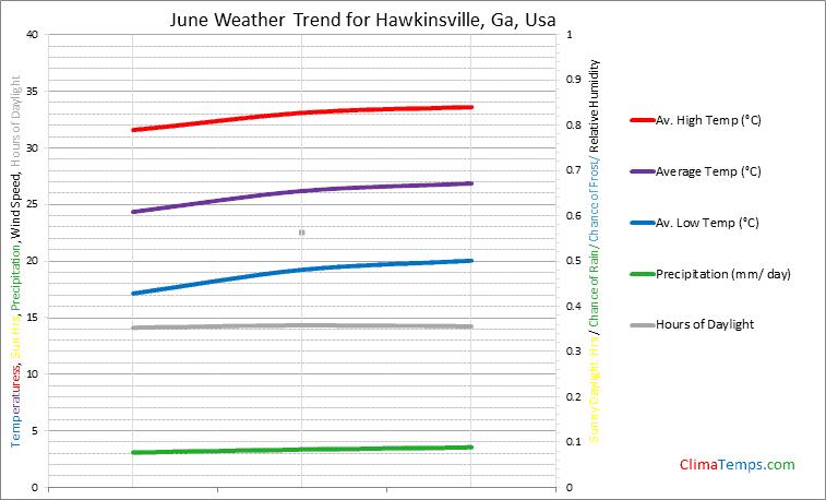 Graph of weather in Hawkinsville, Ga in June