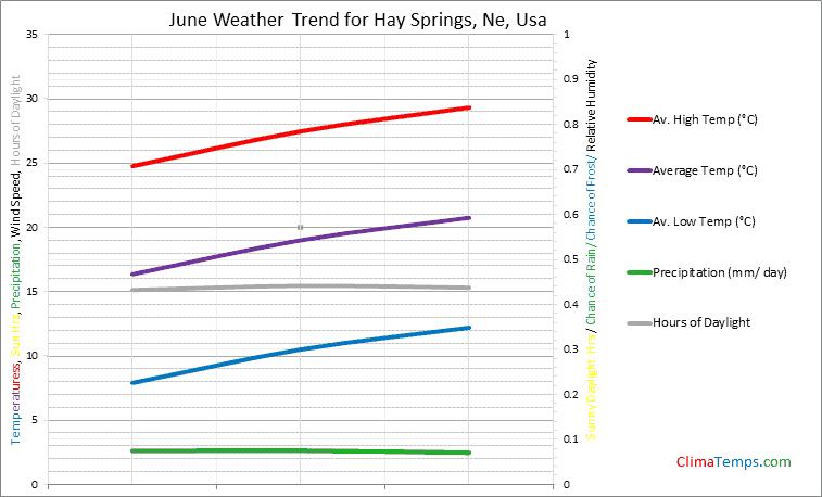 Graph of weather in Hay Springs, Ne in June