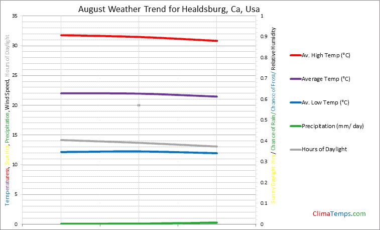 Graph of weather in Healdsburg, Ca in August