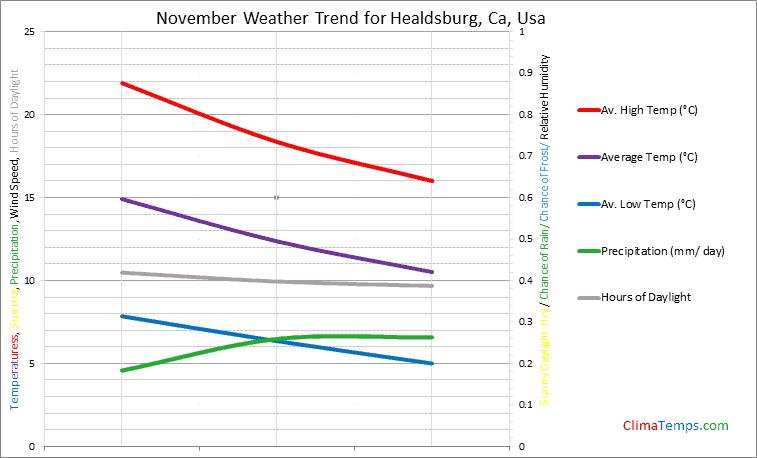 Graph of weather in Healdsburg, Ca in November