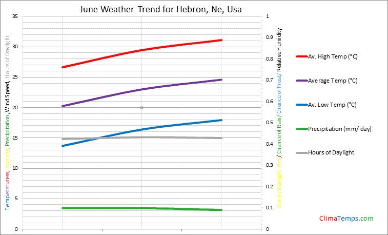Graph of weather in Hebron, Ne in June