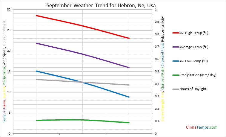 Graph of weather in Hebron, Ne in September