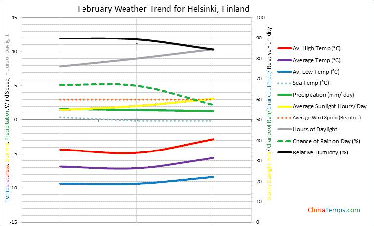 Graph of weather in Helsinki in February