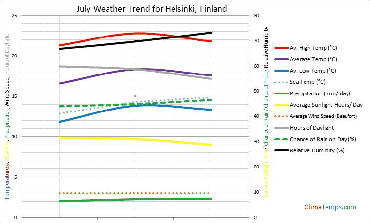 Graph of weather in Helsinki in July