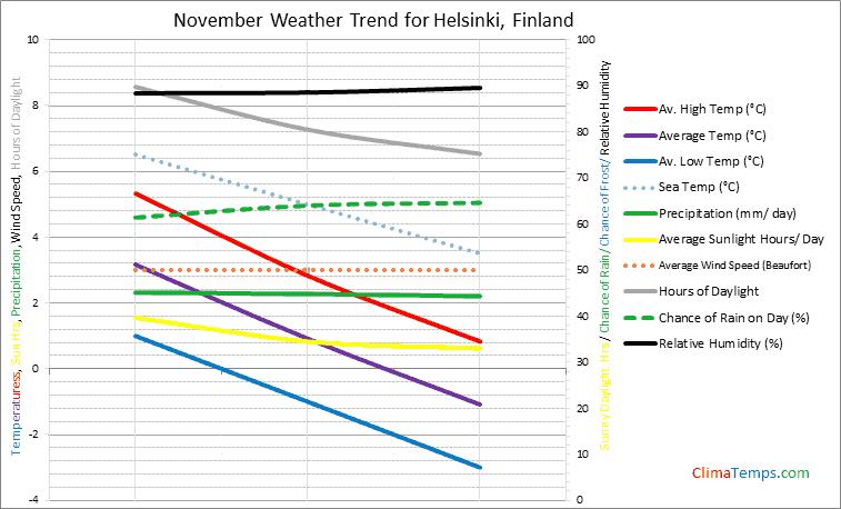 Graph of weather in Helsinki in November