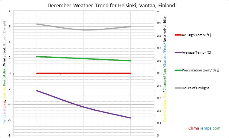 Graph of weather in Helsinki, Vantaa in December
