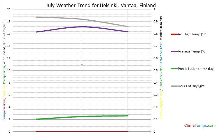 Graph of weather in Helsinki, Vantaa in July